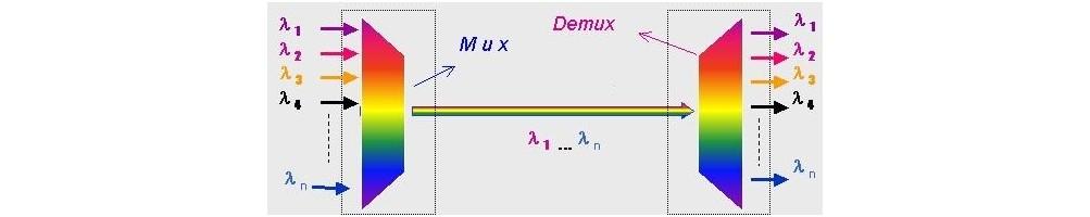 Mux-Demux